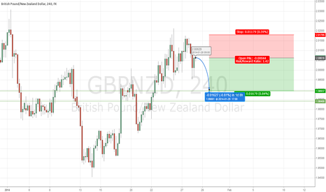 GBPNZD: Bearish mood over GBPNZD over next 2 days