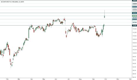 ACN: ACN trading range
