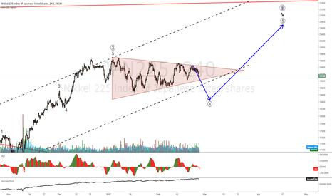 JPN225: NIKKEI 225 on a triangle correction wait on 18500 to go long