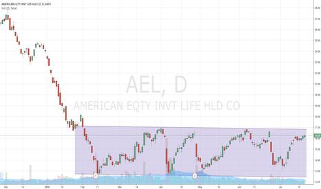 AEL: AEL SIDEWAYS TREND