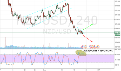 NZDUSD: DESCENDING TRIANGLE NZD/USD H4