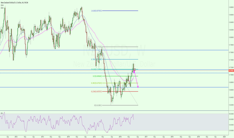 NZDUSD: NZD/USD potential pullback and short