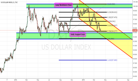 DXY: DXY - Daily Analysis