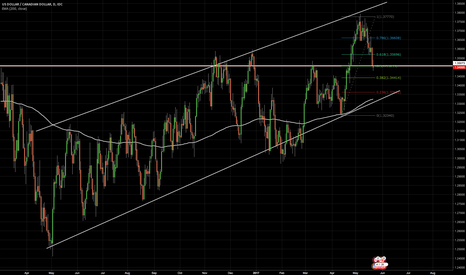 USDCAD: USDCAD - Time to Go Back Up