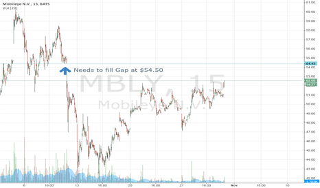 MBLY: Trying to fill gap at $54.50