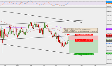 EURCHF: EURCHF DOWNTREND COMING