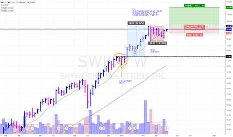 SWKS: Skyworks Nears Flat Base entry at 102.87
