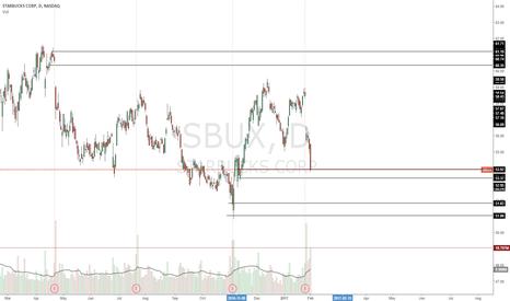 SBUX: Long trade setup