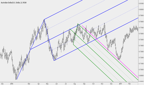 AUDUSD: When to Draw a New Median Line Set (Educational)