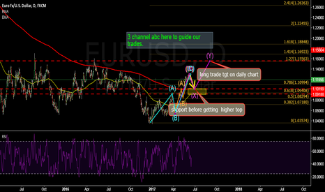 EURUSD: EURUSD: 3 CHANNEL ABC here to get to 1.155