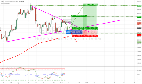GBPCAD: Triangle with bullish breakout chance