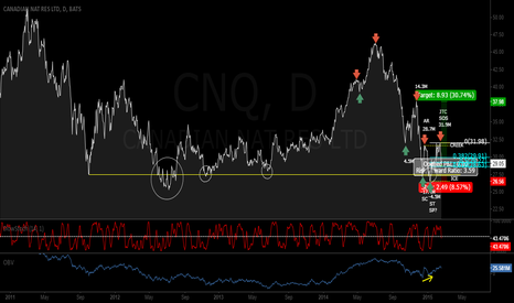 """CNQ: """"Forest"""" View Chart of CNQ"""