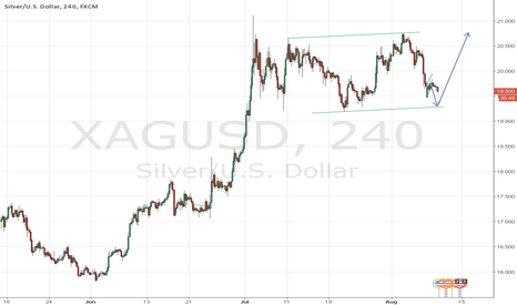 XAGUSD: Bullish on silver