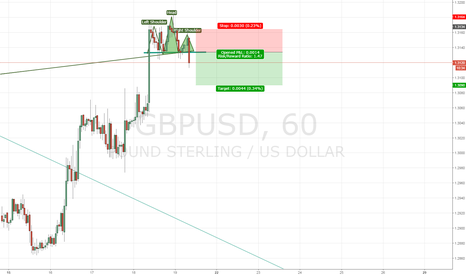 GBPUSD: Head & Shoulder Reversal Pattern for GBP/USD H1