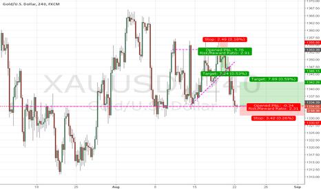 XAUUSD: Gold reversal oppurtinity on 4H .