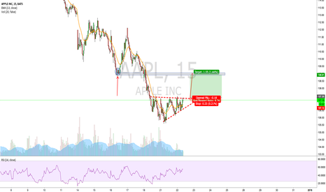 AAPL: AAPL intraday bounce play