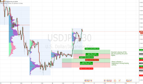 USDJPY: USD/JPY intraday levels for 21.2.2017
