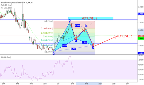 GBPAUD: Potential Bullish Cypher GBPAUD Monthly Time Frame