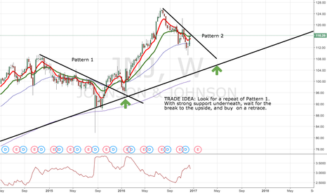 JNJ: Potential repeating trade pattern on JNJ