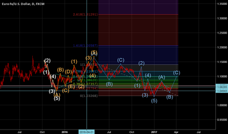 EURUSD: My view on EURUSD By Elliot Wave structure