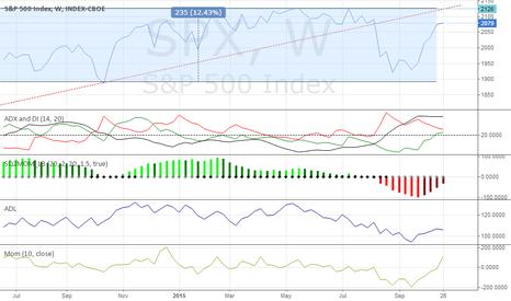 SPX: S&P 500 medium-term outlook