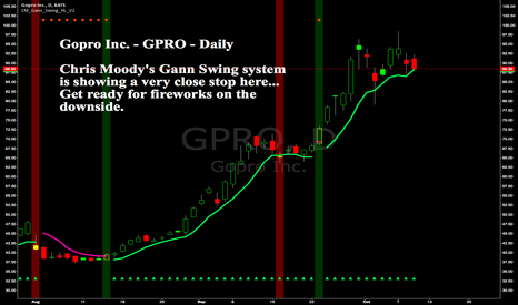 GPRO: Gopro Inc -GPRO -Daily -Chris Moody's Gann Swing close to a sell
