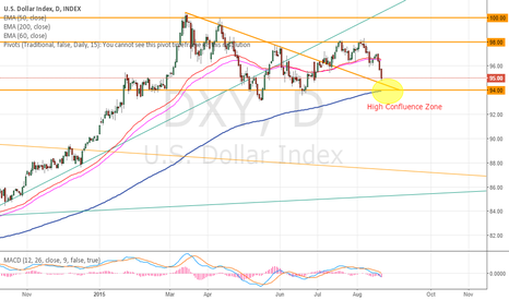 DXY: Are $USD Bulls knocking on the door..?