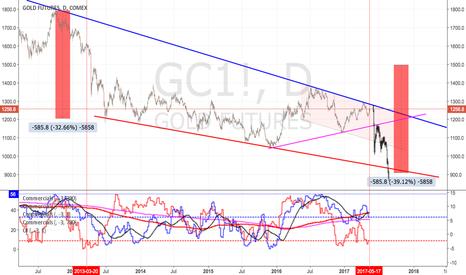GC1!: Gold: staying nasty to BULLS, staying short