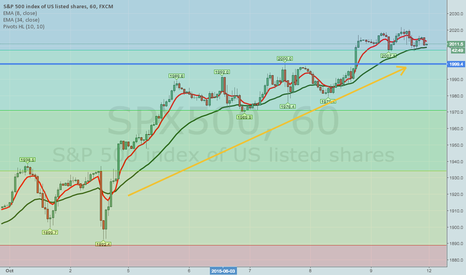 "SPX500: THE SIMPLEST SCALPING METHOD I KNOW -- THE ""FINGERTRAP"""