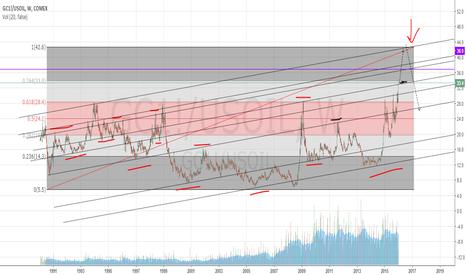 GC1!/USOIL: gold/oil