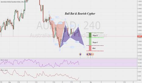AUDCAD: Bull Bat & Bearish Cypher