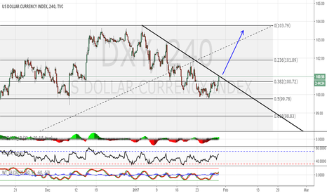 DXY: Long DXY if ..