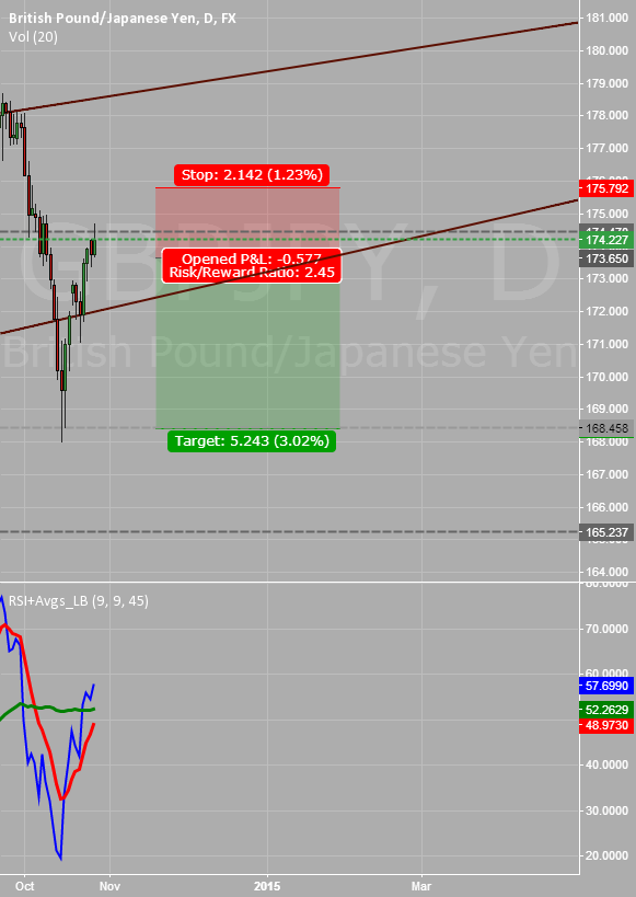 Rejection from 61.8% Retracement; #GBPJPY #Bearish?!