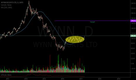 WYNN: $WYNN ellipse breakout
