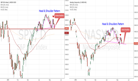 NASX: WARNING:  S&P500 & NASDAQ at critical points for correction