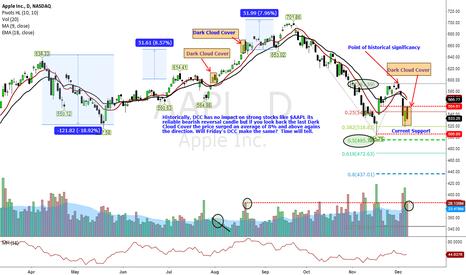 AAPL: DCC Bearish Pattern has no impact so far