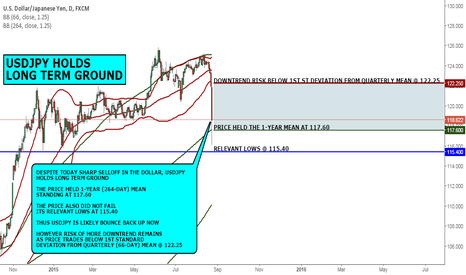 USDJPY: MACRO VIEW: USDJPY HOLDS LONG TERM GROUND