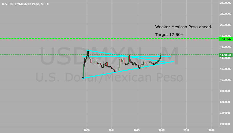 Long dollar short mexican peso