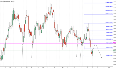 EURNZD: possible short at 38.2% and prev support #jnychart