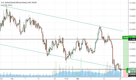 USDZAR: Obedience of the trend channel and 3 drives pattern