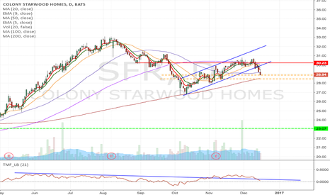 SFR: SFR - Downward momentum trade from current price to $23.07