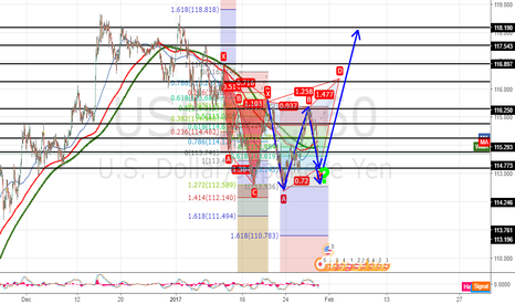 USDJPY: we will find out by friday USDJPY