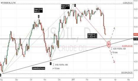 USOIL: usoil analysis