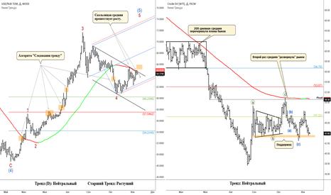 USDRUB_TOM: Рубль и нефть: ключевые уровни и критерии для новых сигналов