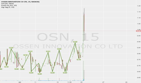OSN: Strong OSN support around $1