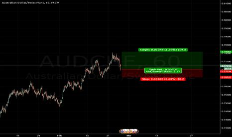 AUDCHF: audchf probably go up :)