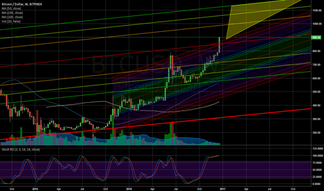 BTCUSD: The next 11 month triangle.