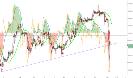 USDCHF: UsdChf challenging 4hr trendline from below