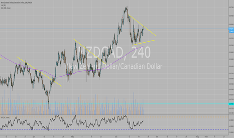 NZDCAD: Some consolidataion