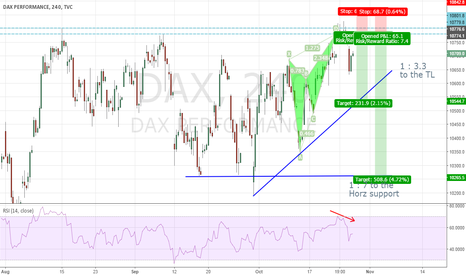 DAX: DAX30 - The start of a new leg down ?